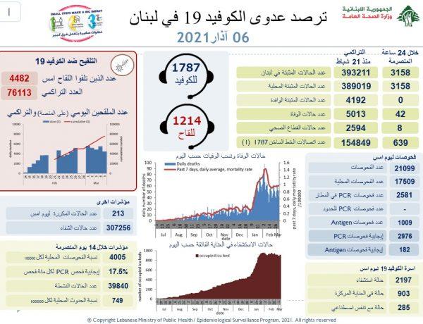 وزارة الصحة اللبنانية: تسجيل 3158 إصابة جديدة و 42 حالة وفاة بفيروس كورونا